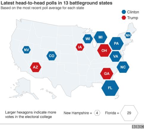 Map showing which candidate is ahead in each of the battleground states