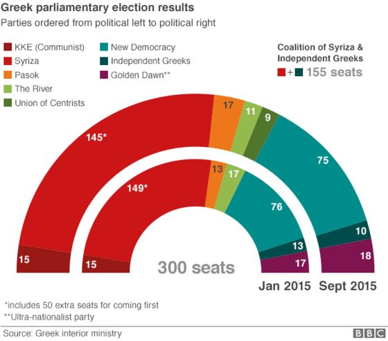 https://i0.wp.com/ichef.bbci.co.uk/news/560/cpsprodpb/114A0/production/_85661807_greece_elect_results_sept2015v2.png