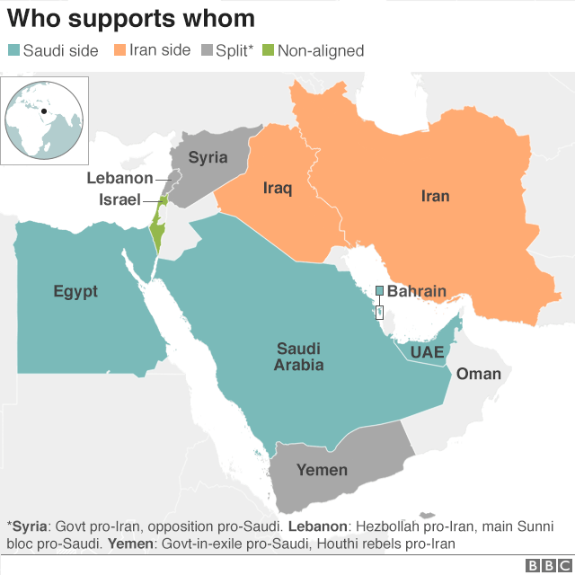 Map showing who supports whom