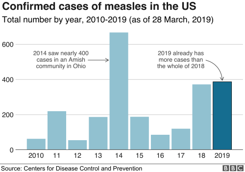 small resolution of chart showing confirmed cases of measles in the us 2010 2019