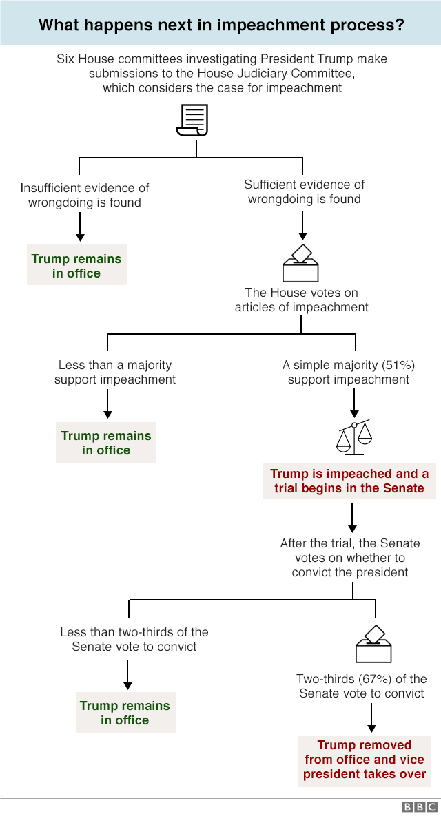 Graphic explaining the impeachment process. Any member of the House can introduce an impeachment resolution, but it has to be passed by a simple majority to make its way to the Senate. A trial is held in the Senate with members of the House forming the prosecution while Senators act as the jury. The president is able to appoint defence lawyers. Senators vote on the outcome, and if at least two thirds find him guilty, he is removed from office.