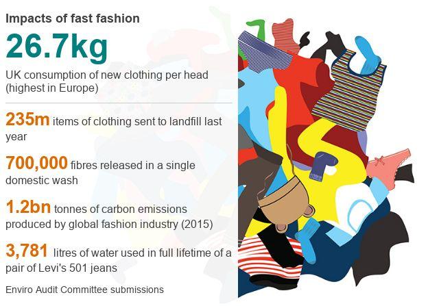 Fast fashion chart