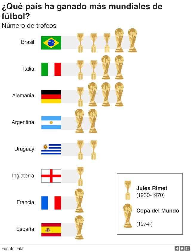 Países ganadores del Mundial