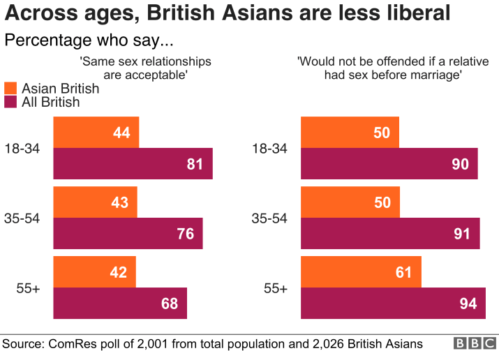 Chart showing how British Asians are more conservative on sex before marriage and same sex relationships