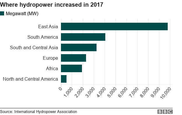 Chart showing the regions where hydropower production increased the most in Megawatts