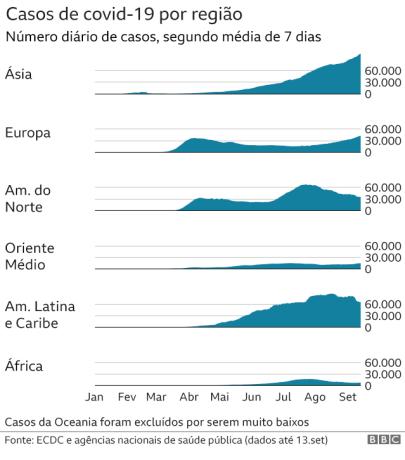gráfico de casos de covid-19 por continente
