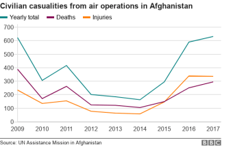 Civilian casualties from air operations from 2009-2017 - rate drops from 2009-2014 and then begins rising steeply