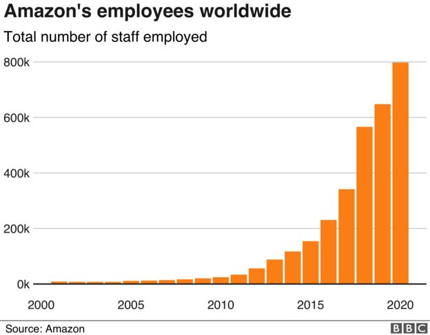Amazon employee figures