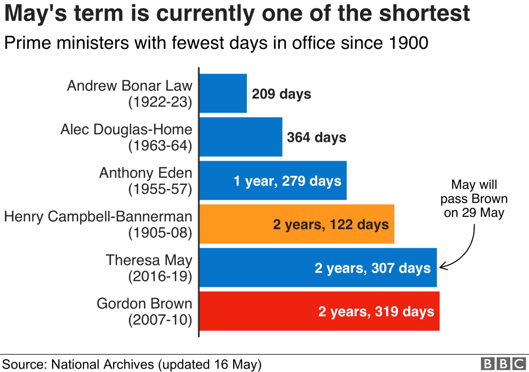 A chart showing that Theresa May's term is currently one of the shortest