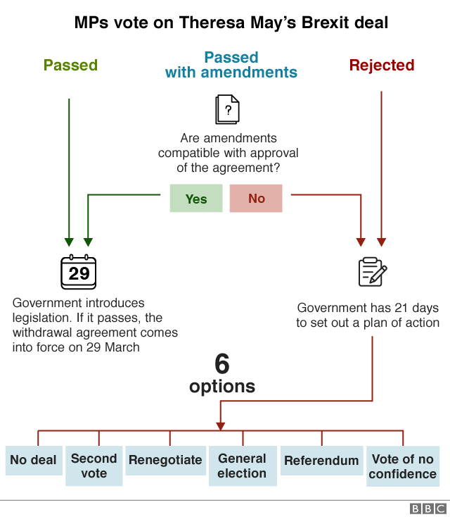 Flowchart explaining what could happen after MPs vote on Theresa May's Brexit deal