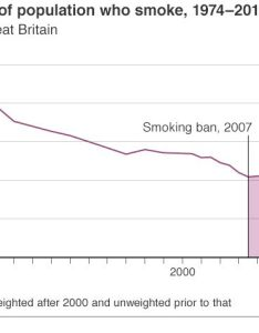 Chart showing proportion of smokers also pub smoking ban charts that show the impact bbc news rh