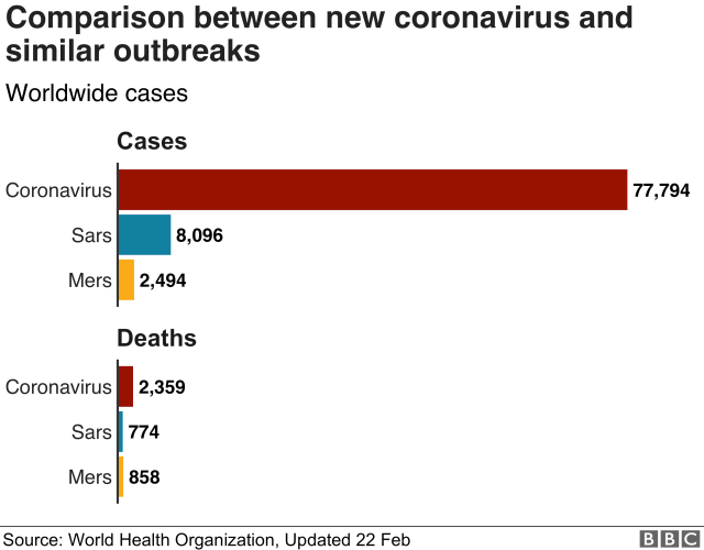 Graph comparing outbreaks
