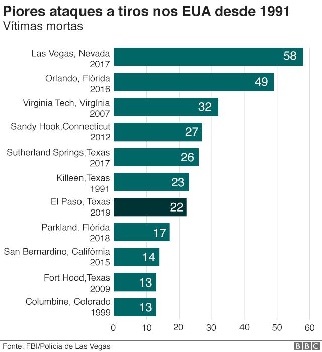 Gráfico mostra piores ataques a tiros nos EUA
