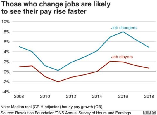 Changing jobs is associated with a bigger increase in salary