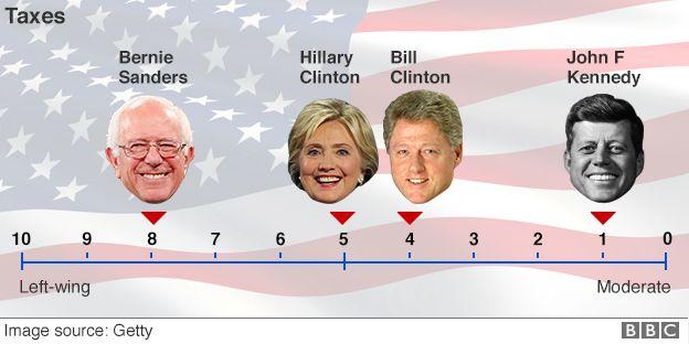 us election 2016 bernie