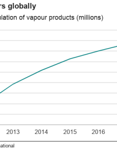 Chart showing the number of vapers globally from to also vaping rise in five charts bbc news rh