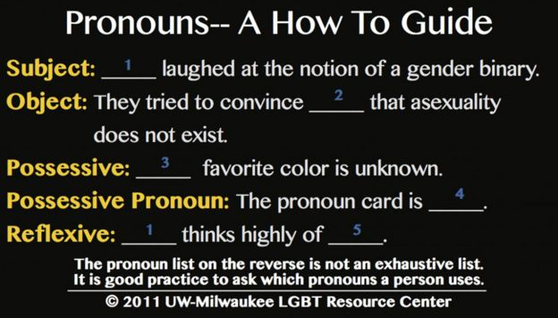 Pronoun card from University of Wisconsin-Milwaukee