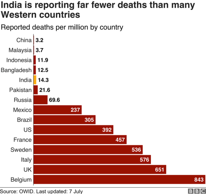 Chart showing India is reporting far fewer deaths per million than badly hit Western countries.