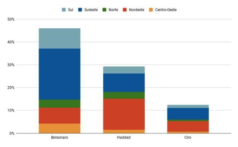 Gráfico mostra a decomposição da votação de Bolsonaro, Haddad e Ciro por região do Brasil