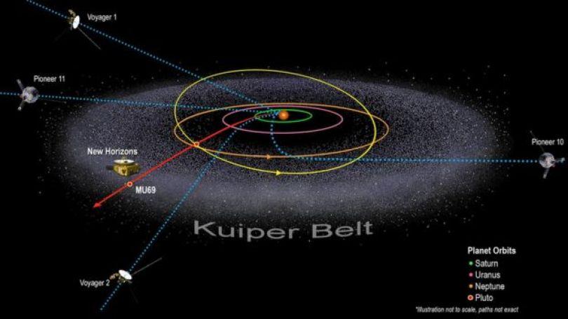 Ilustração do Cinturão de Kuiper