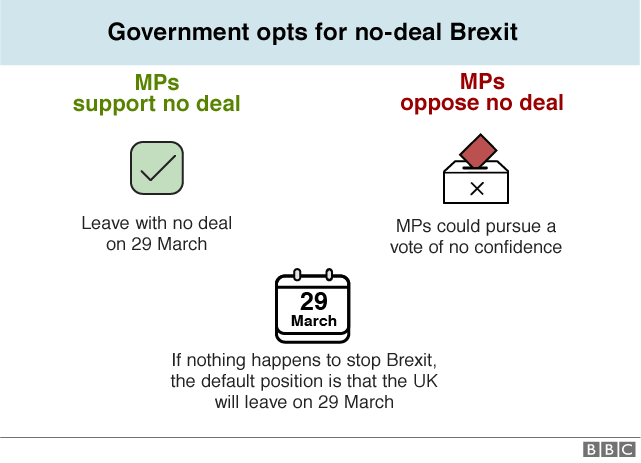 Flowchart explaining how a no-deal Brexit could happen