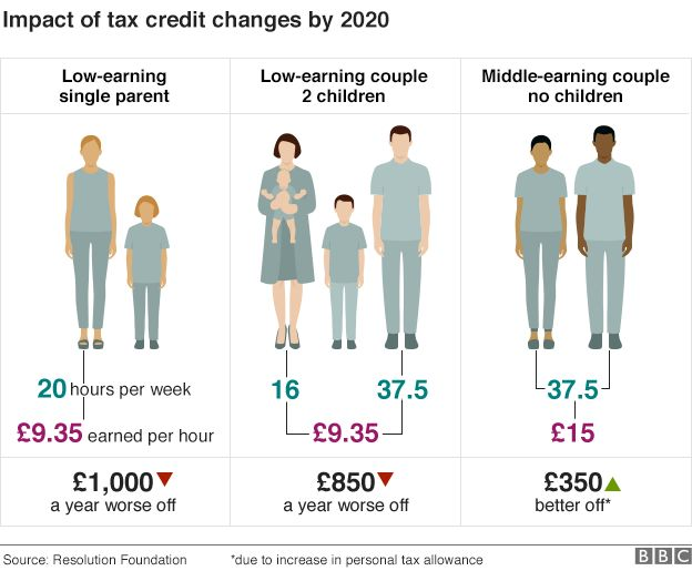 Tax Credit Impact Chart by BBC