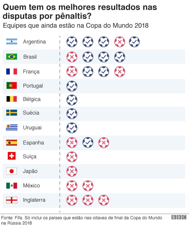 Gráfico mostra o recorde de pênaltis de todas as 16 equipes que permanecem no Mundial, com a Argentina em primeiro lugar, o Brasil em segundo; o México em penúltimo lugar e a Inglaterra em último