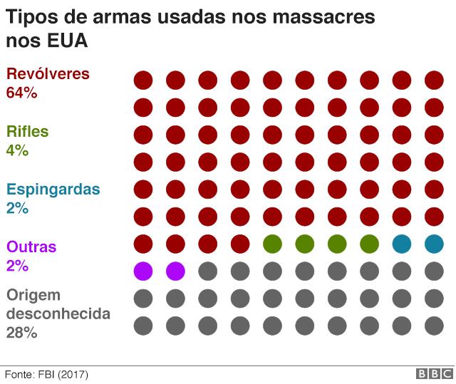 Tipos de armas usadas nos massacres nos EUA
