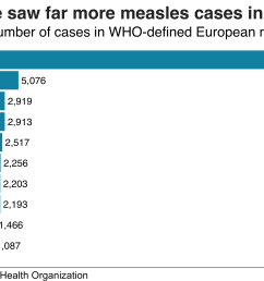 highest number of cases in who defined european region [ 2666 x 1875 Pixel ]