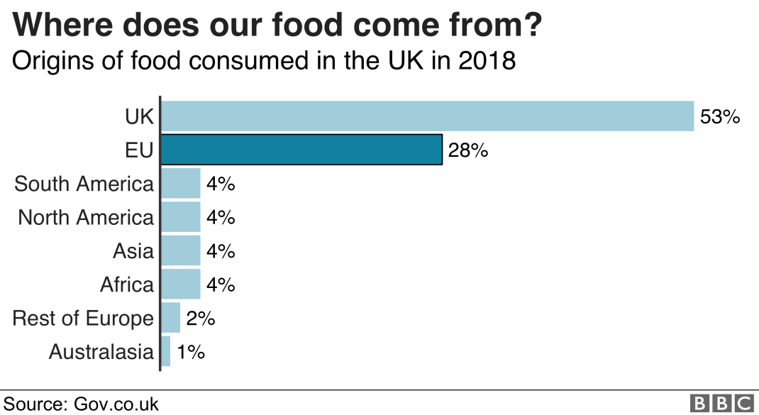 Chart showing where the UK's food comes from - 53% from the UK itself and 28% from the EU