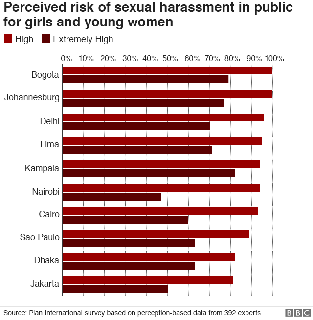 Graph showing perceived risk of sexual harassment for girls and young women in different global cities. Nairobi is number 6.