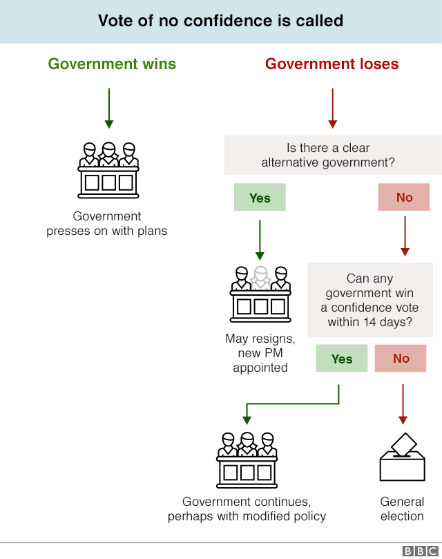 Flowchart explaining how a vote of no confidence could be called