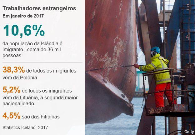 Gráfico sobre quem são os imigrantes que vivem na Islândia