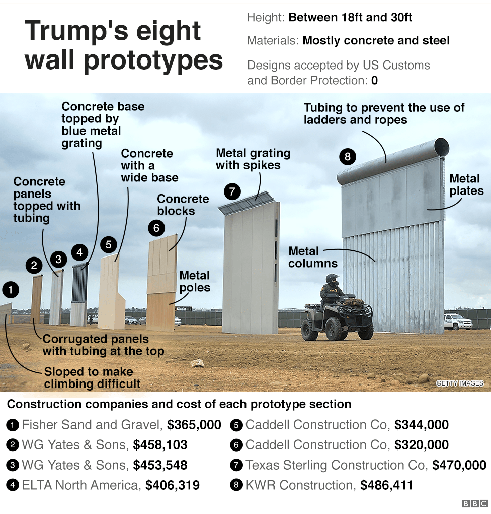 Annotated image of the Trump administration's prototype walls