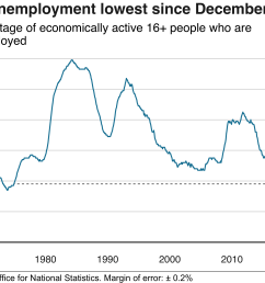 for january to march 2019 the ons said 1 3 million people were unemployed 119 000 fewer than for a year earlier and 914 000 fewer than for five years  [ 2666 x 2166 Pixel ]