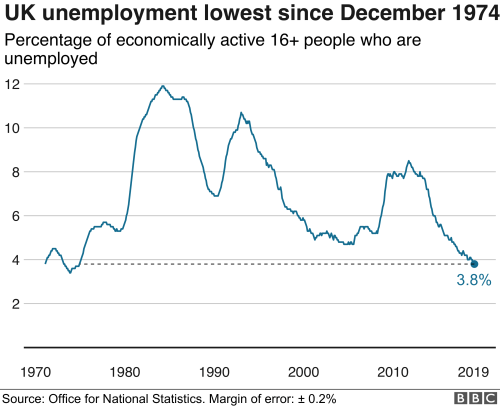 small resolution of for january to march 2019 the ons said 1 3 million people were unemployed 119 000 fewer than for a year earlier and 914 000 fewer than for five years
