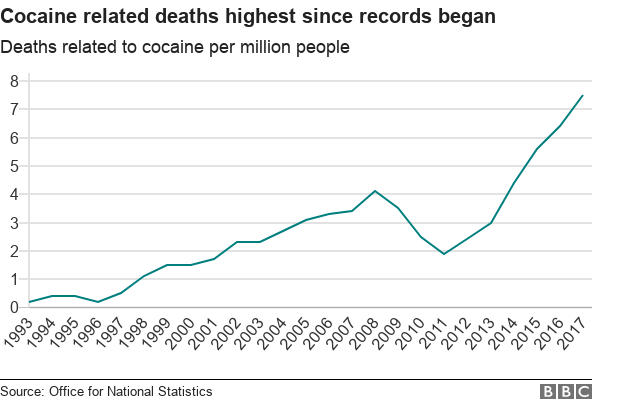 chart showing rise in cocaine death