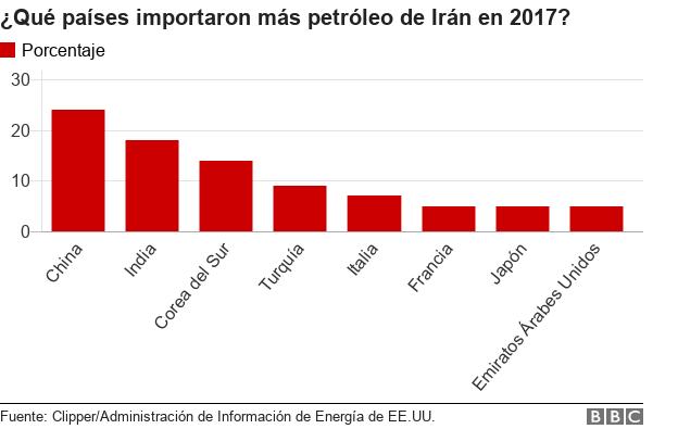 Países importadores de petróleo iraní