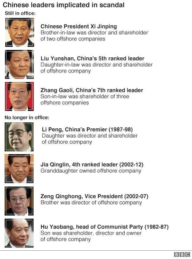 Graphic showing the Chinese officials linked to the Panama Papers scandal