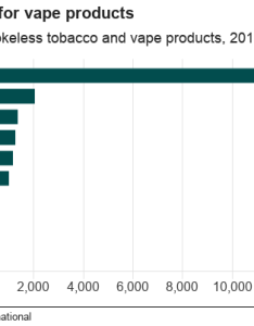 Chart showing the top markets globally for vape products also vaping rise in five charts bbc news rh