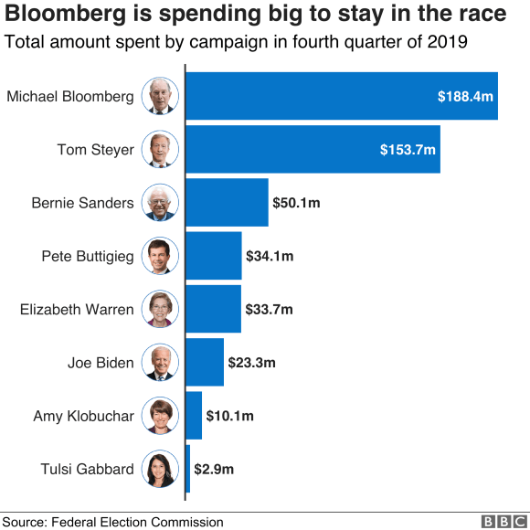 Chart showing the total amount spent by each campaign in the fourth quarter of 2019