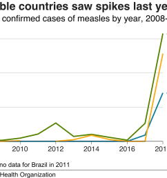 vulnerable countries saw measles spikes last year [ 2666 x 1875 Pixel ]