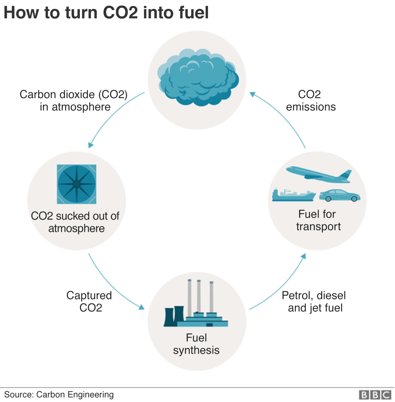 Graphic: How CO2 can be recycled into fuel