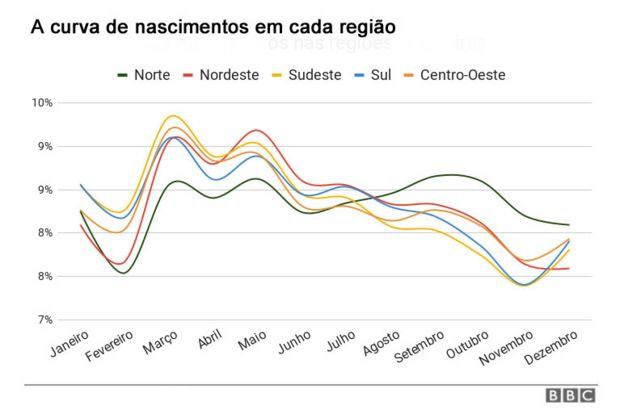 Gráfico de linhas mostra a curva de nascimentos mês a mês em cada região do país; região Norte é a única com curva diferente