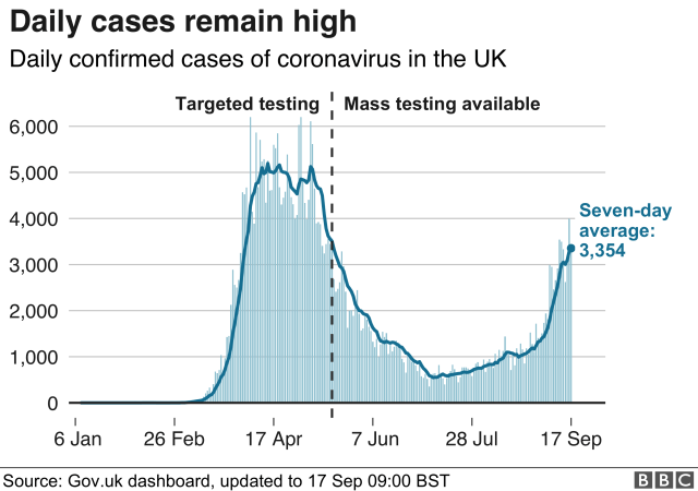 Chart shows daily cases are continuing to rise