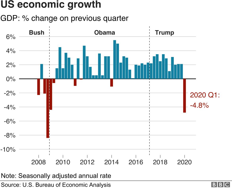 US GDP 2020 Q1