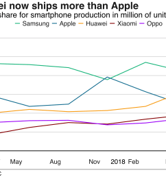market share of mobile phone companies by shipments [ 2666 x 2083 Pixel ]