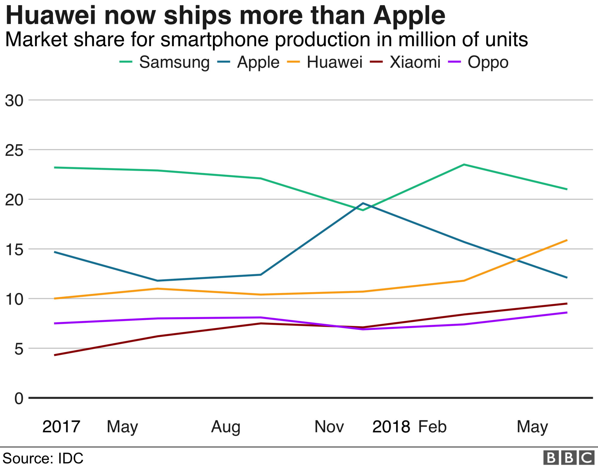 hight resolution of market share of mobile phone companies by shipments