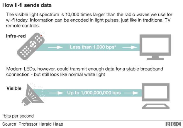 How li-fi sends data