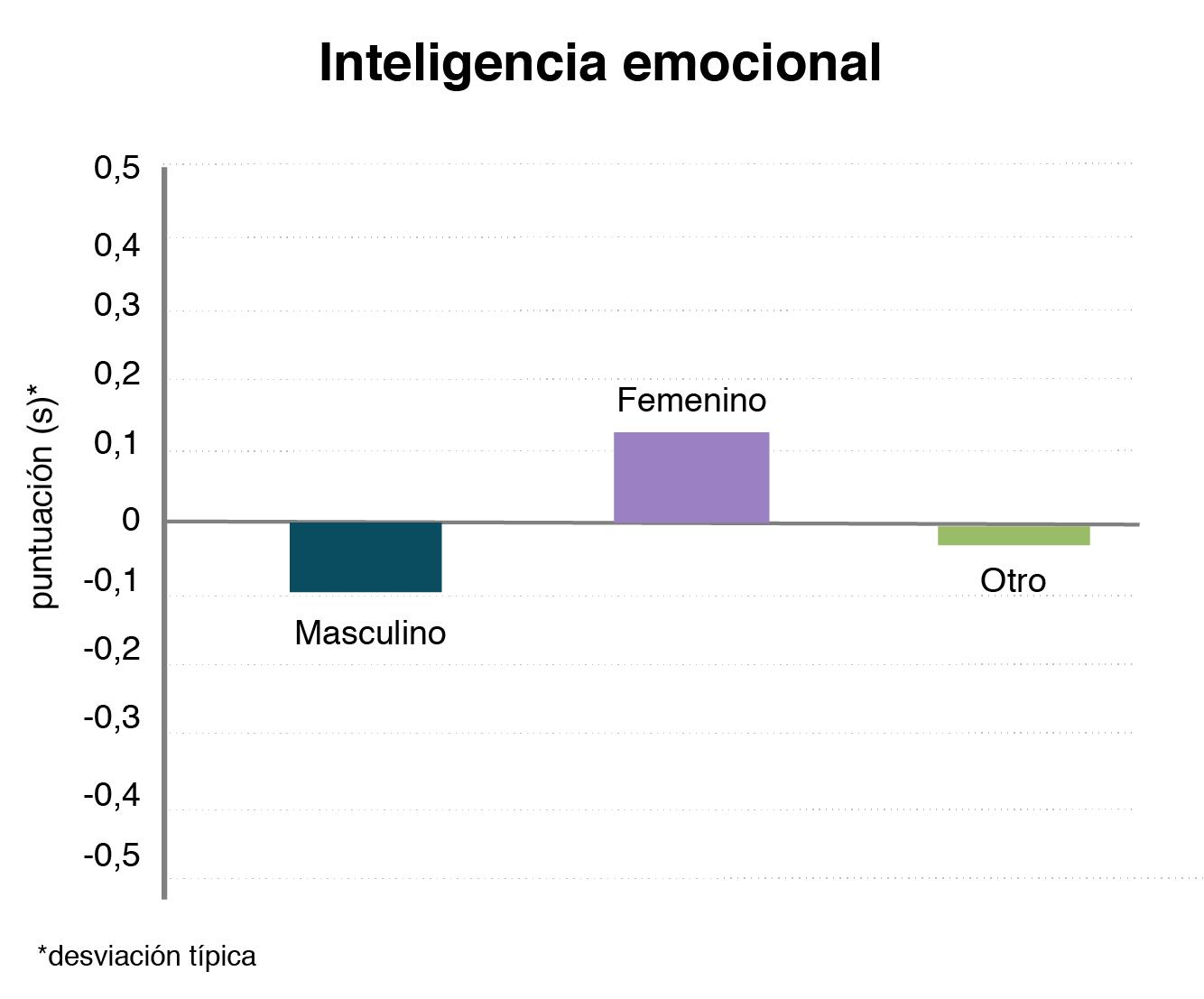 Gráfico que muestra que las mujeres tienen mejor inteligencia emocional